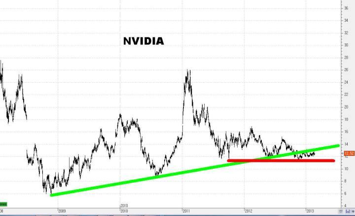 nvidia-25-720x438% - Un paseo aleatorio por el NASDAQ