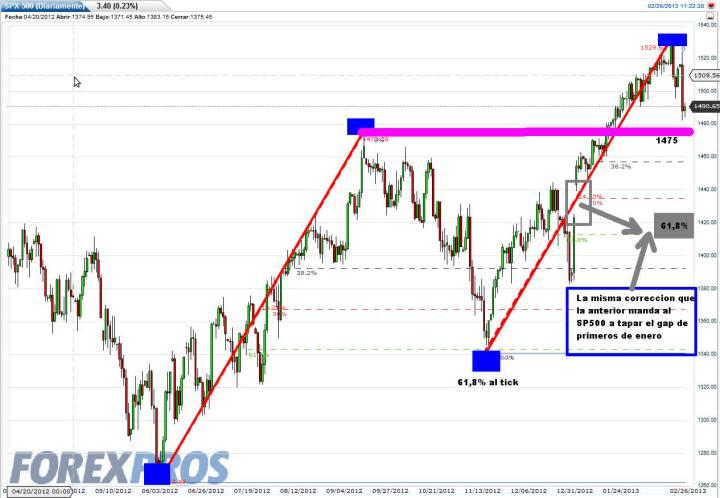 sp500-26-febrero-2013-720x498% - La simetría es perfecta en el SP500 en la subida ¿y en la corrección?