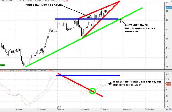 ABERTIS-11-marzo-2013-720x471% - Abertis fuerte pero da algo de miedo