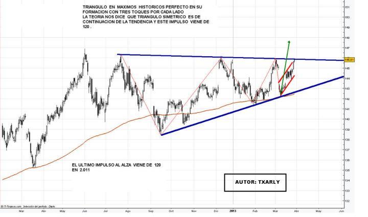 BUND-28-MARZO-2013-720x425% - Como Bolsas acaben corrigiendo el Bund se nos sale del mapa