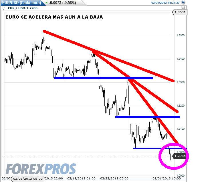 EURO-1-MARZO-2013% - Euro pierde los 1.30