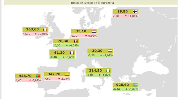 PRIMAS-DE-RIESGO-ACTUALIZADAS-720x403% - Primas de riesgo actualizadas