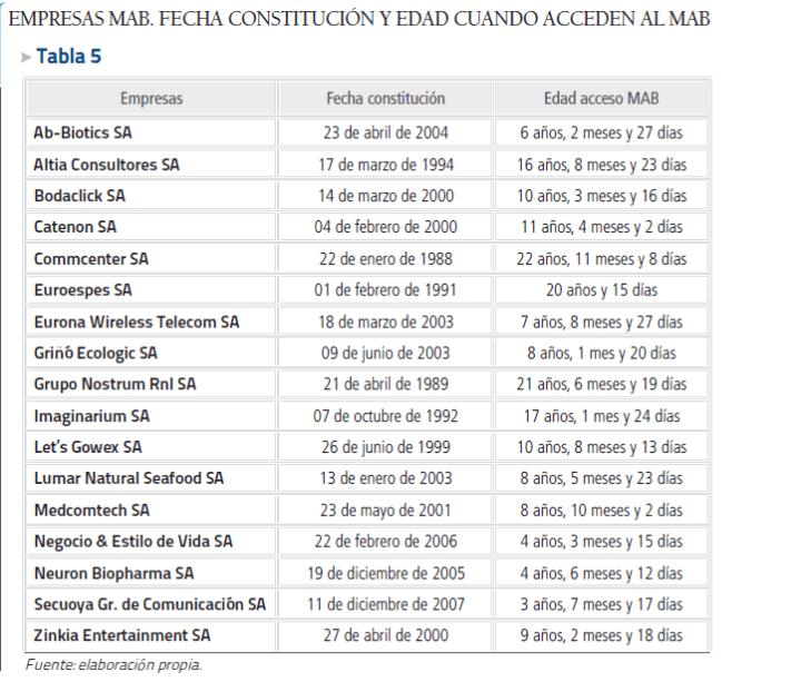 Quienes-componen-el-mercado-alternativo-bursáil-720x622% - Quienes forman el Mercado alternativo bursátil en España (MAB)
