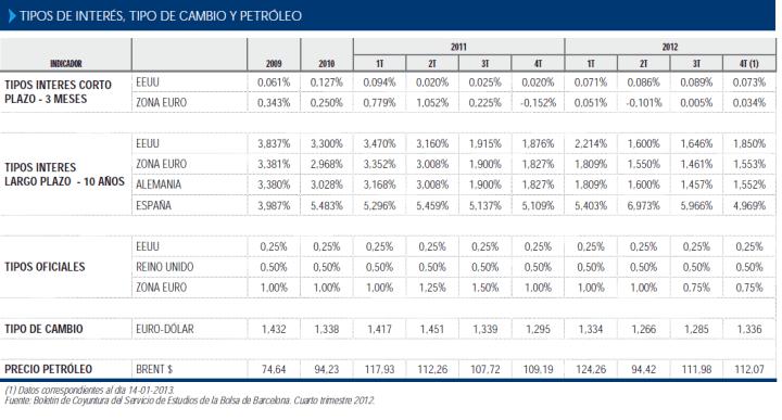 TIPOS-DE-INTERES-CAMBIO-Y-PETROLEO-720x387% - Datos macro para reflexionar en España