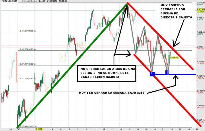 TRADING-MAP-IBEX-22-MARZO-2013-720x462% - Trading-Map del IBEX