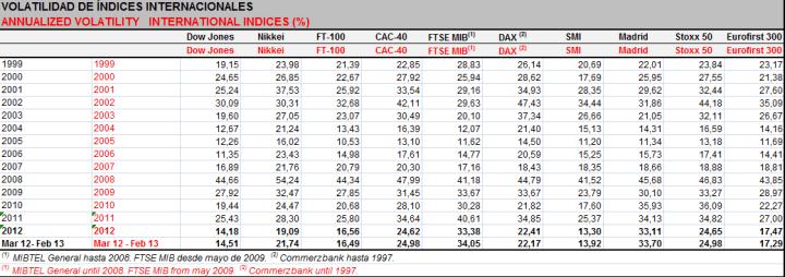 VOLATILIDAD-INDICES-INTERNACIONALES-720x254% - La volatilidad de los índices bursátiles desde el año 1999