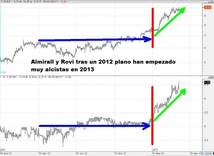 almirall-y-rovi-720x525% - Atención a Almirall y Rovi