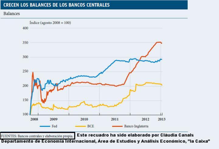 balance-de-los-bancos-centrales-720x490% - Balance de Bancos Centrales y su composición de activos