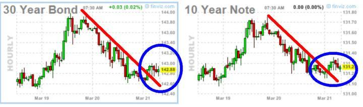 bono-y-nota-21-marzo-720x213% - Gráficos Bund, Bond y Nota