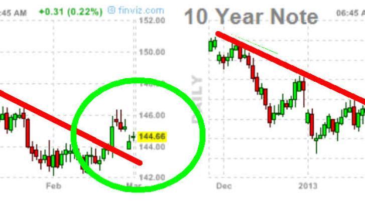 bono-y-nota-4-marzo-2013-720x207% - TBOND 30 años y NOTE a 10 años