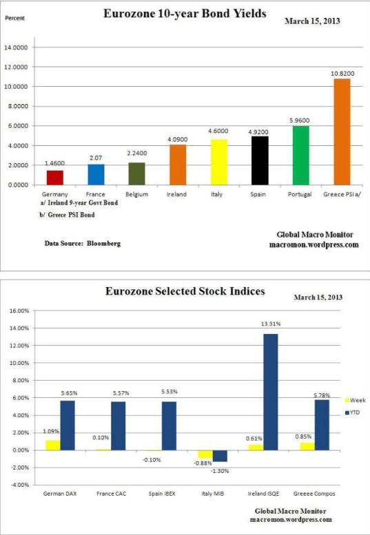 bonos-y-bolsa-eurozona-15-marzo% - Cierre semanal de bonos y bolsas eurozona
