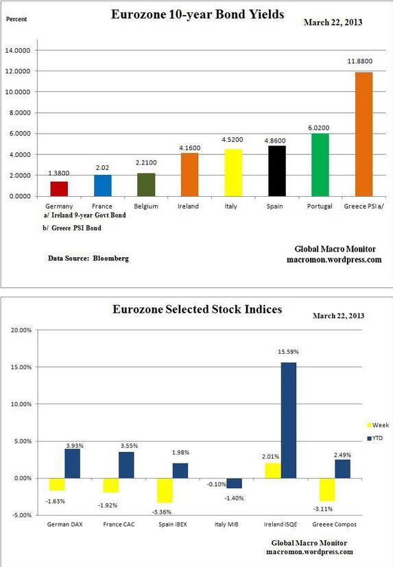 bonos-y-bolsa-eurozona-22-marzo% -  Bonos y Bolsa eurozona