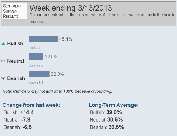 consenso-semestral-próximo-15-marzo-2013% - Consenso alcista en máximos para el día de vencimiento