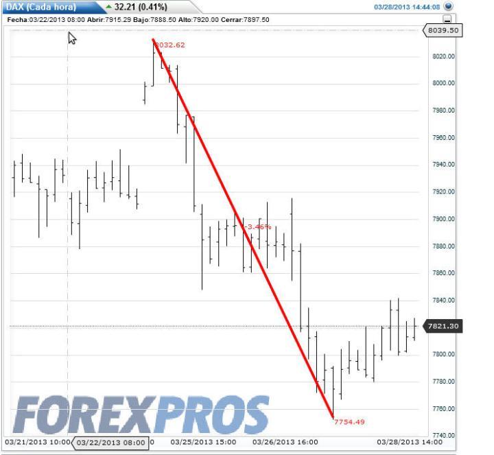 crisis-chipre-y-el-dax-720x663% - La crisis Chipre y la respuestas de los activos financieros más representativos