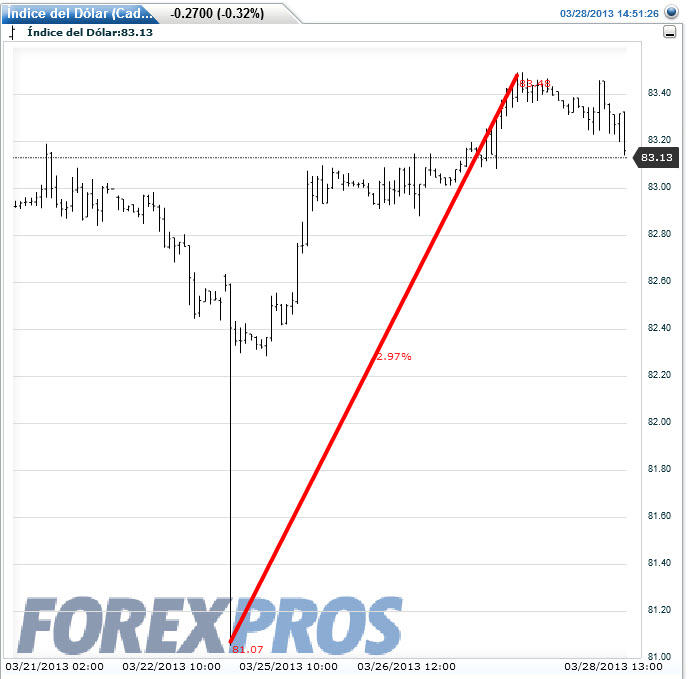 crisis-chipre-y-el-dolar% - La crisis Chipre y la respuestas de los activos financieros más representativos