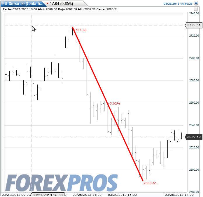 crisis-chipre-y-el-eurostoxx-% - La crisis Chipre y la respuestas de los activos financieros más representativos