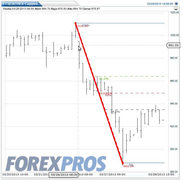 crisis-chipre-y-grecia% - La crisis de Chipre y la respuesta de las Bolsas periféricas