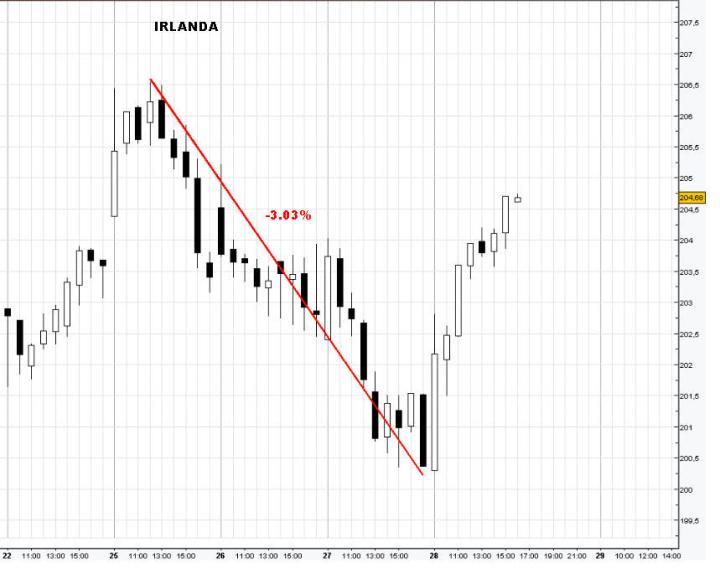 crisis-chipre-y-irlanda-720x574% - La crisis de Chipre y la respuesta de las Bolsas periféricas