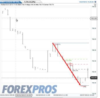 crisis-chipre-y-islandia-350x343% - La crisis de Chipre y la respuesta de las Bolsas periféricas