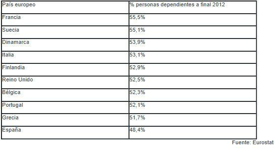 dependencia-en-europa% - ¿Son las pensiones una cobertura social en vías de extinción?