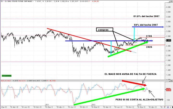eurostoxx-25-marzo-2013-720x454% - EURO STOXX esperando por Chipre y por Wall Street