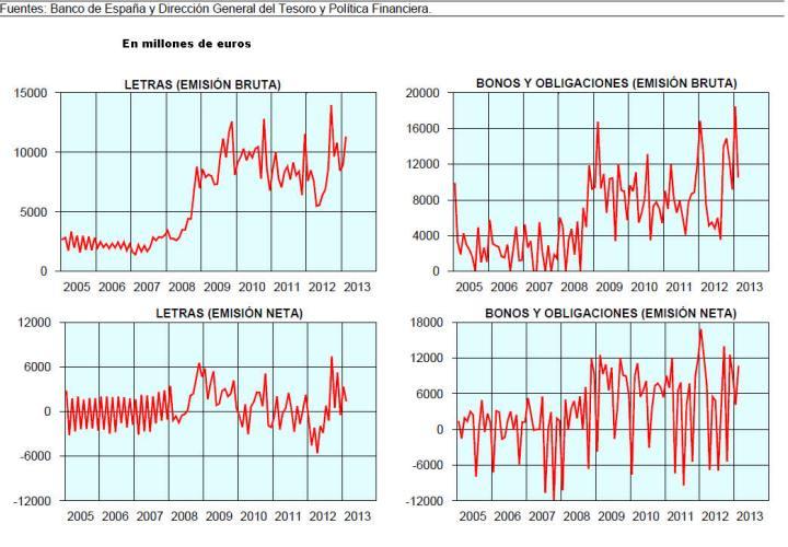 evolucion-de-las-emisiones-del-tesoro-publico-720x500% - Emisiones de letras, bonos y obligaciones del Estado