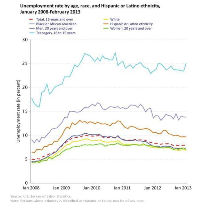 evolucion-paro-en-EEUU-por-edad-raza-y-etnia-2008-2013% - Evolución Paro EEUU por edad , raza y procedencia 2008-2013