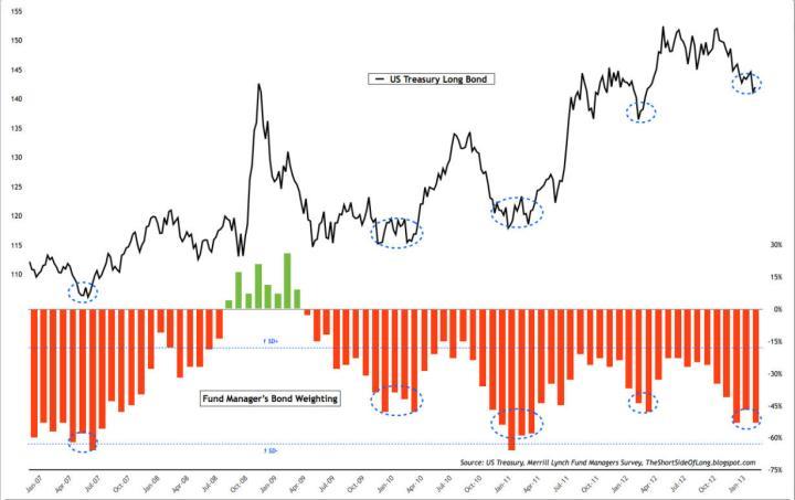fondos-en-bonos-720x453% - ¿Donde están invirtiendo los Fondos?
