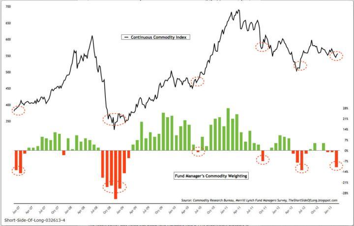 fondos-en-commodities-720x459% - ¿Donde están invirtiendo los Fondos?