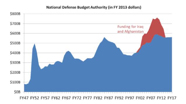 gastos-en-defensa-1% - Los militares también lloran