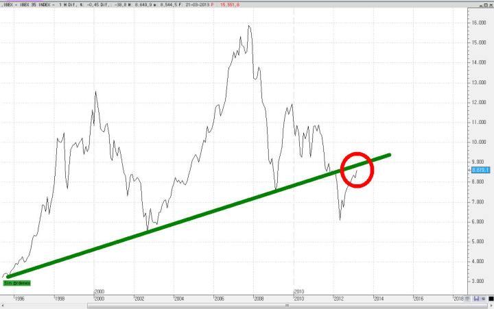 ibex-largo-plazo-720x451% - Una situación posible que dejaría a España al filo  de  lo imposible