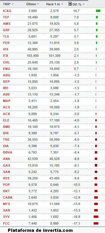ibex-marzo-20133% - Rentabilidades por acción  IBEX-35 , EURO STOXX-50 y DOW JONES en Marzo
