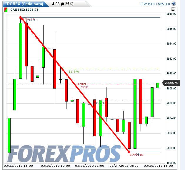 la-crisis-chipre-y-croacia% - La crisis de Chipre y la respuesta de las Bolsas periféricas