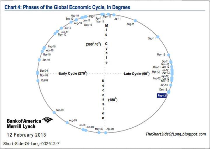 las-fases-del-ciclo-económico-720x510% - las fases del ciclo económico en formato grados