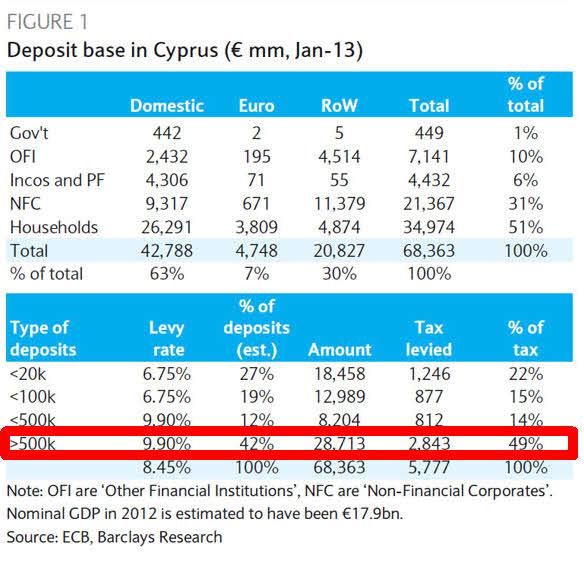 los-depósitos-en-chipre% - Los depósitos chipriotas, el 42% superan el medio millón  de euros de saldo