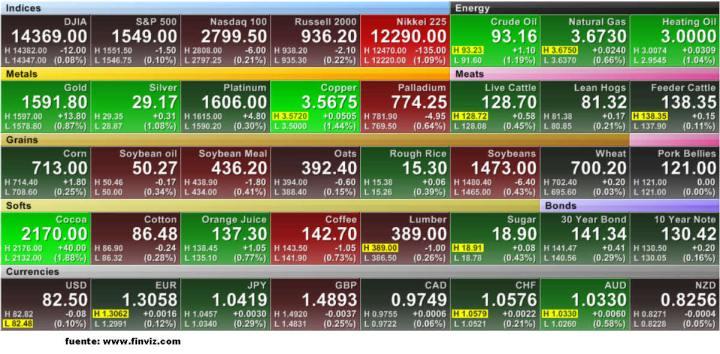multipanel1-720x354% - Multipanel de futuros antes de la apertura de Wall Street
