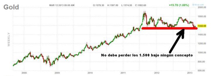 oro-12-MARZO-semanal-2013-720x260% - Qué esperar y que no del Oro
