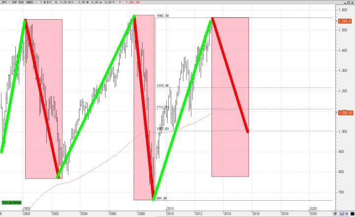 sp500-largo-plazo-720x440% - Una situación posible que dejaría a España al filo  de  lo imposible