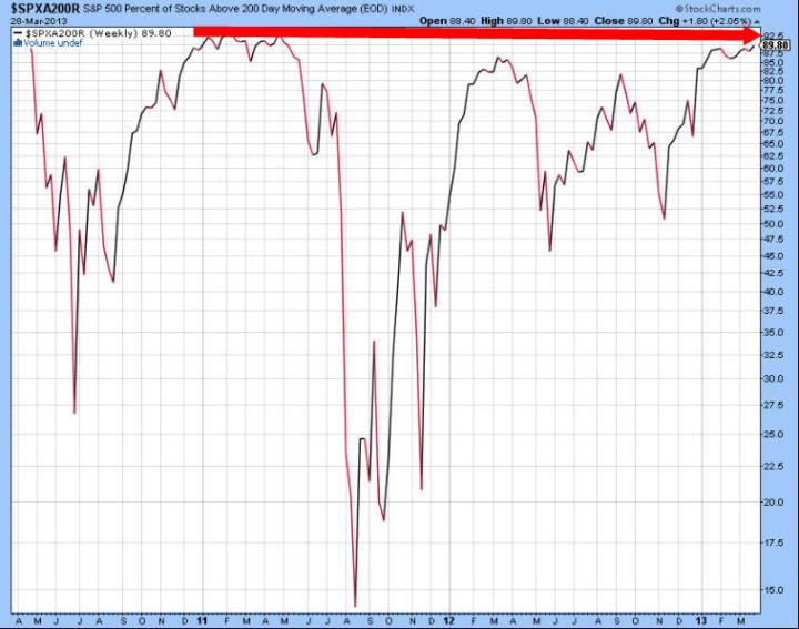 sp500-valores-que-superan-la-mm200-2-720x567% - 9 de cada 10 valores superan la media 200 en el S&P500