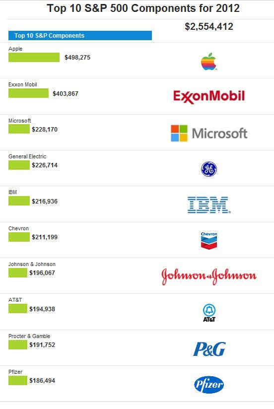 top-ten-sp500-2012% - El top ten del S&P500 en 2012