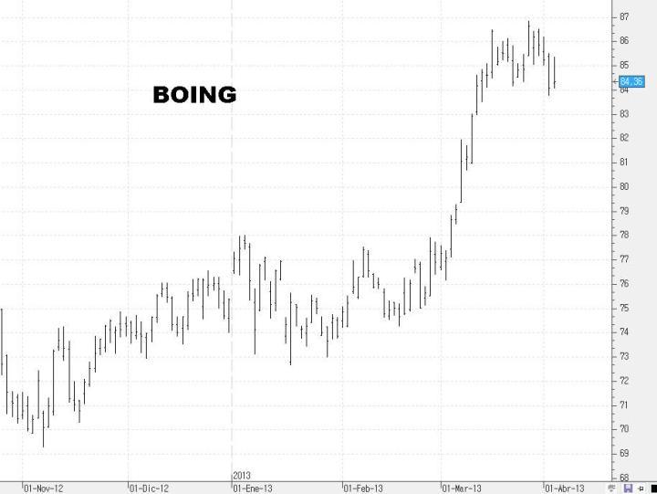 BOING-720x541% - Unas cuantas acciones del DOW JONES para ponerse corto