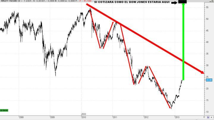 HP-1-ABRIL-720x406% - Las grandes decepciones en Wall Street