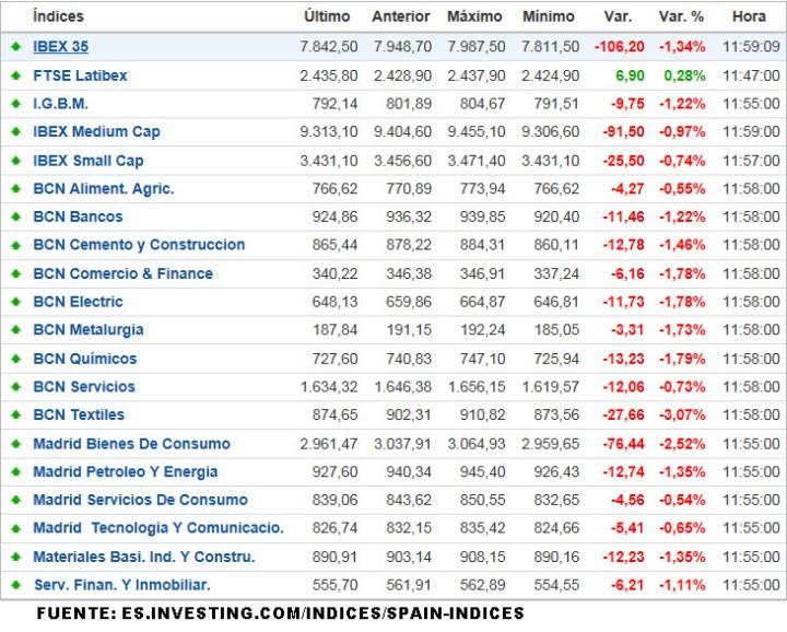 INDICES-SECTORIALES-ESPAÑA-720x578% - Indices sectoriales españoles