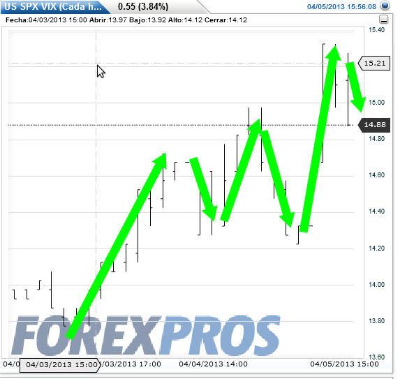 VIX-5-ABRIL% - La Volatilidad , El Bund  y el Bond  brindan con champán la caída de bolsas