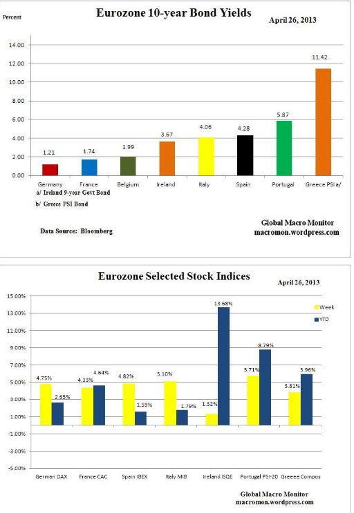 bonos-y-bolsas-eurozona-29-abril1% - Bonos a 10 años y Bolsas en la eurozona la semana pasada