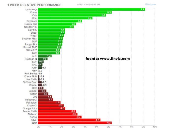 cierre-semanal-de-futuros-720x530% - Cierre semanal principales  futuros financieros