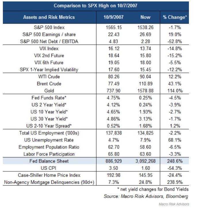 comparando-2007-con-2013% - Sorpresas al comparar  el 2007 con el 2013