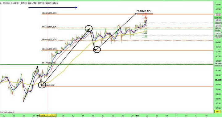 "dow-jones-3-marzo-2013-720x385% - El Dow según un tal ""Fibo"""