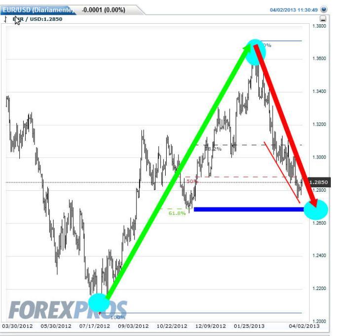 euro-2-abril-2013-720x680% - Euro a punto de culminar corrección al 61,8%