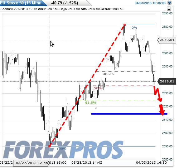 eurostoxx-proyeccion-4-abril-2013% - Proyecciones para hoy en IBEX - EURO STOXX 50 Y DAX